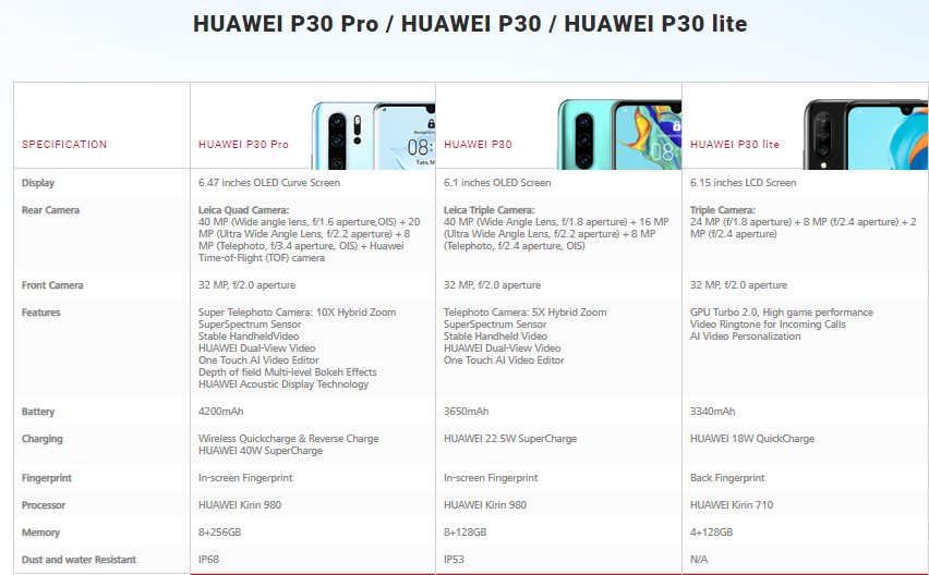 The Much-Anticipated Huawei P30 Series Is Now Available In Ghana