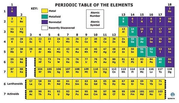 Azer S Interactive Periodic Table Study Set Nemeth American