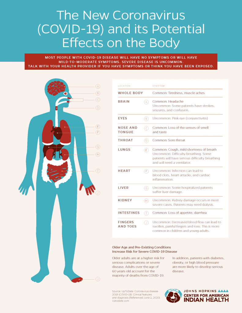 COVID-19 and Potential Effects on the Body