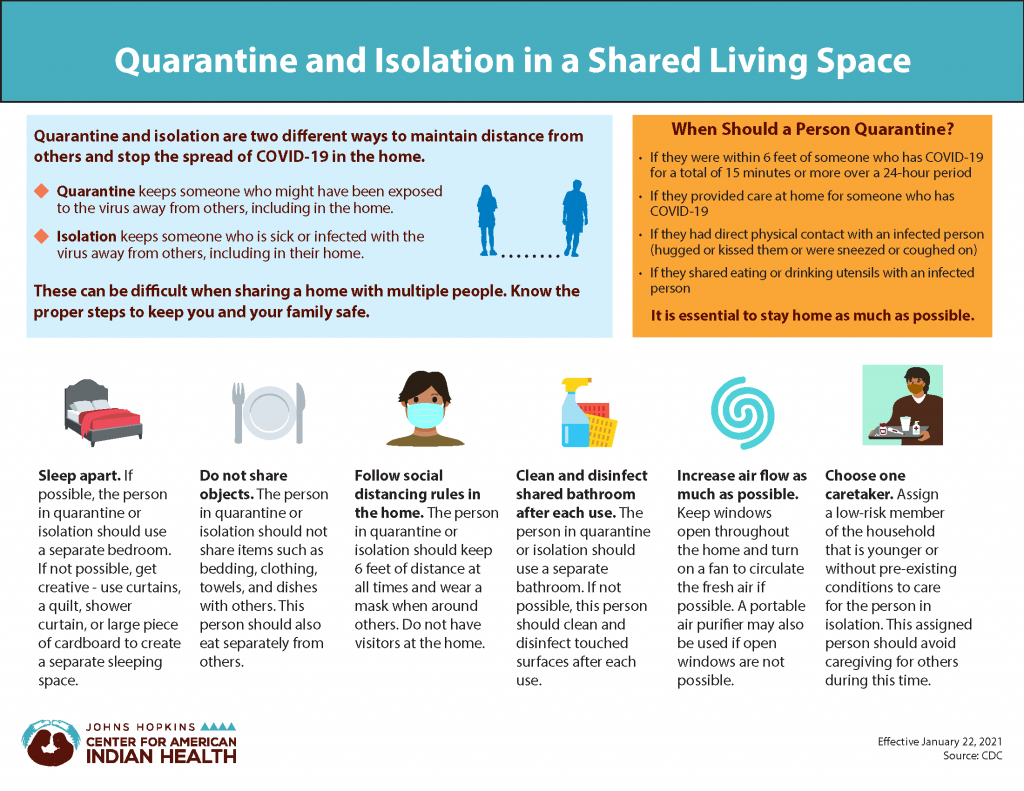 Quarantine and Isolation in a Shared Living Space