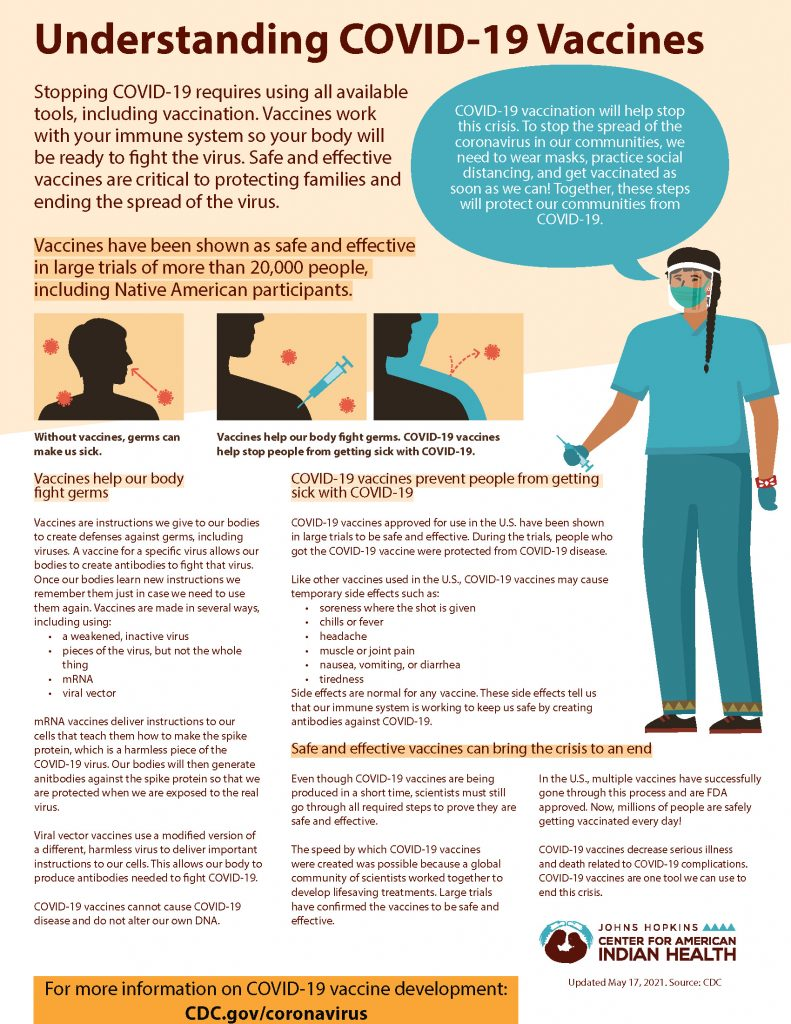 Understanding COVID-19 Vaccines