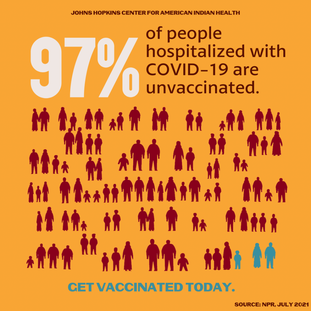 97% of People Hospitalized Are Unvaccinated Social Media Toolkit