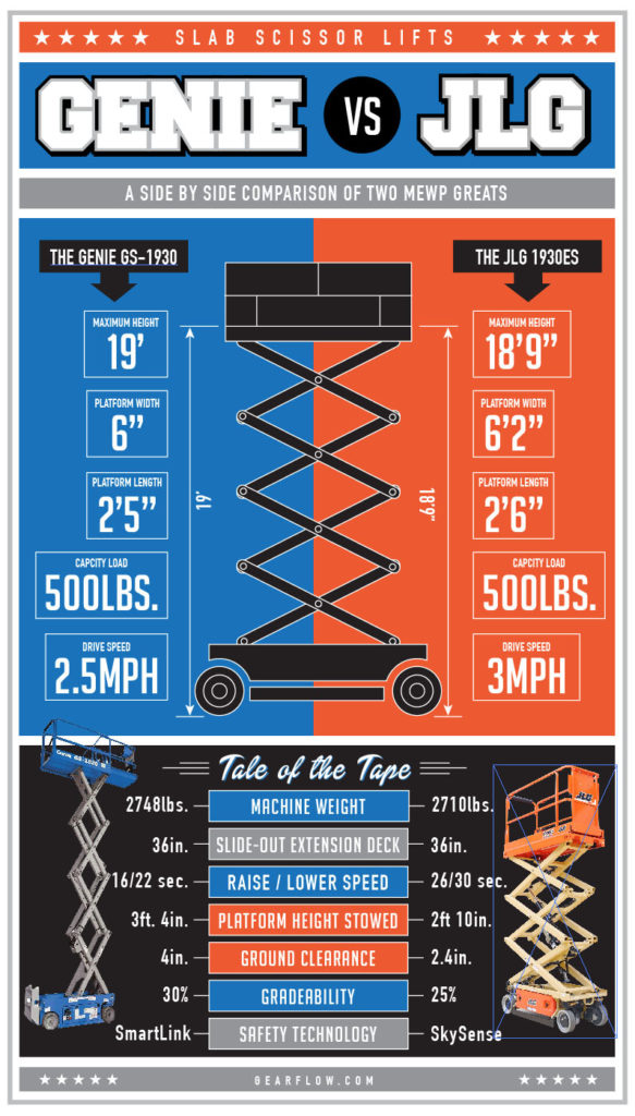 Genie lift vs JLG lift infographic