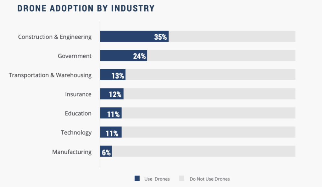 drone adoption by industry graph