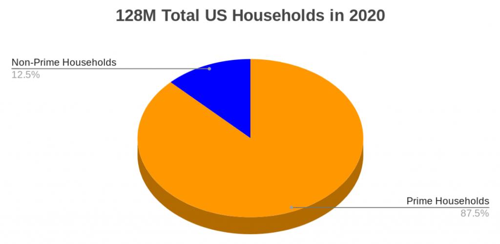 Prime households