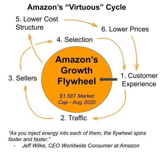 Amazon virtuous cycle