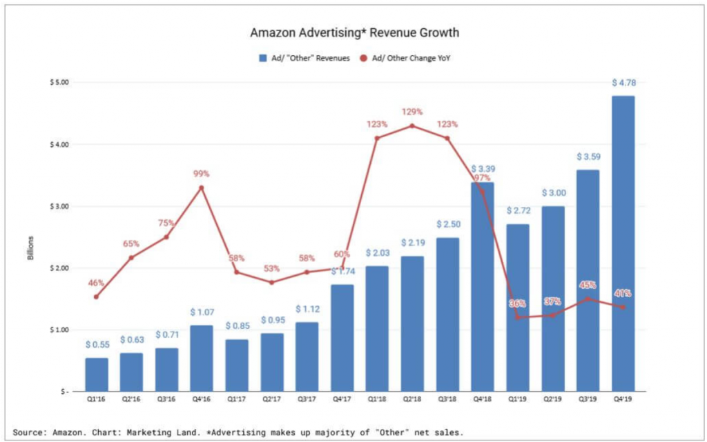 Amazon ad growth