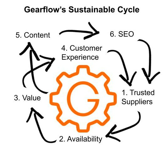 Gearflow sustainable cycle