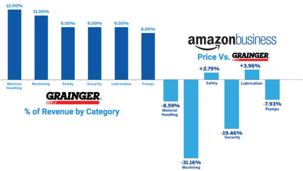 Grainger vs Amazon