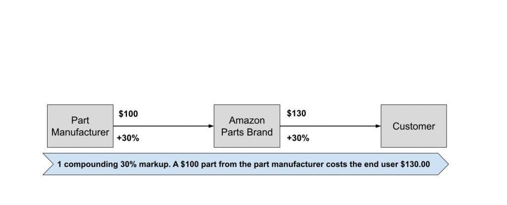 Amazon parts supply chain