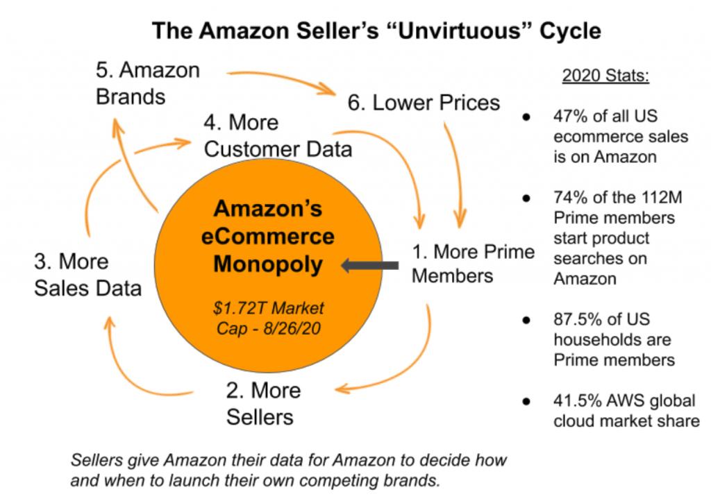 Amazon unvirtuous cycle