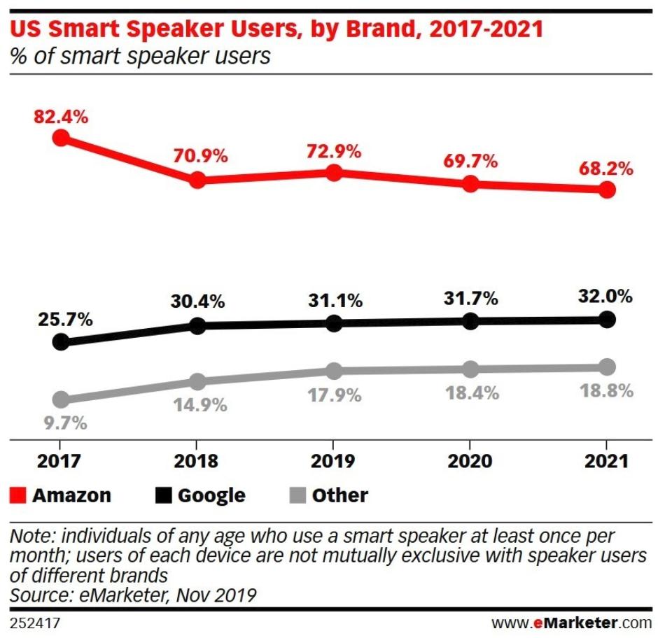 Smart speaker users