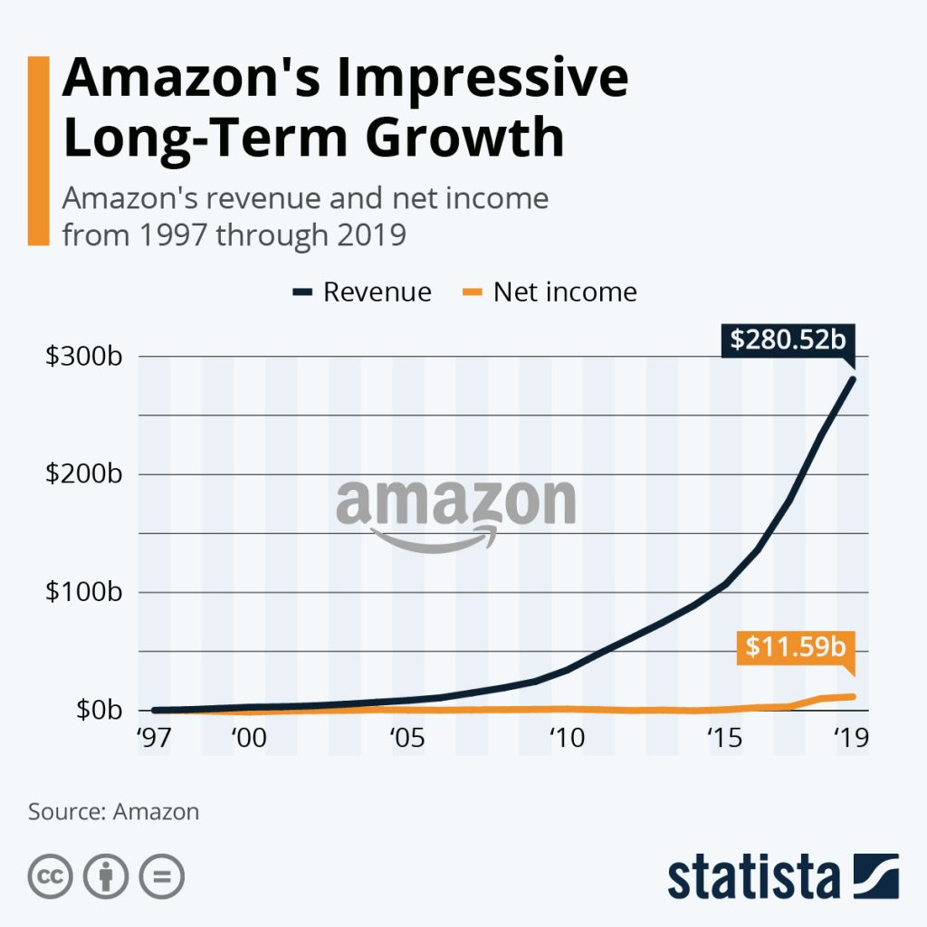 amazon long term growth