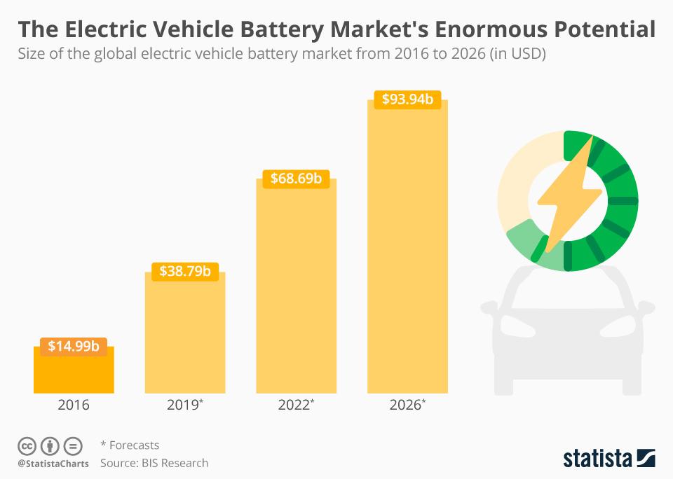 EV battery market projections