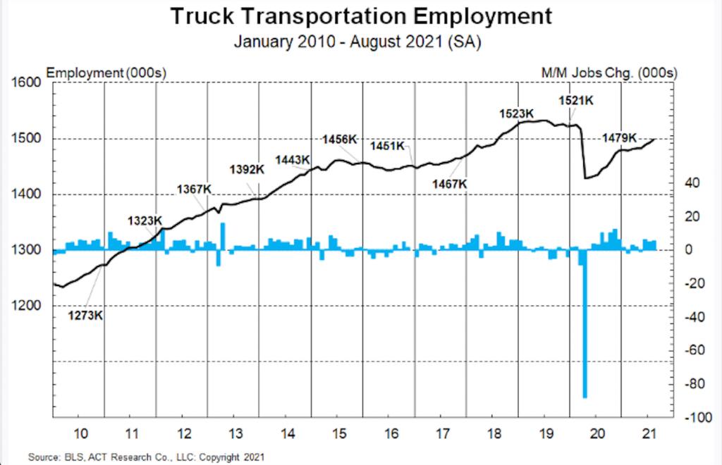 truck transportation employment