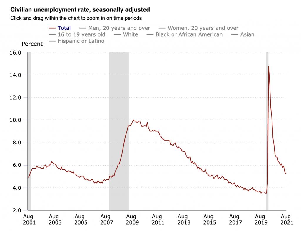 Civilian unemployment rate August 2021