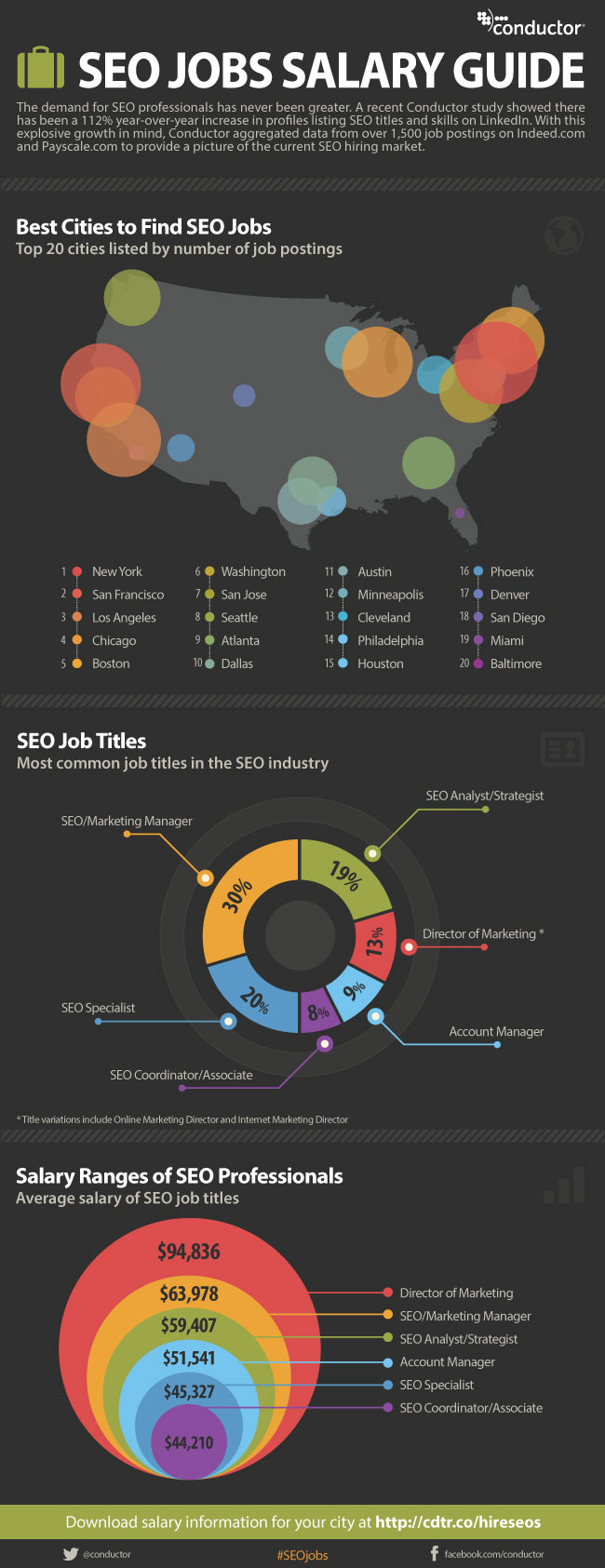 conductor-seo-jobs-infographic