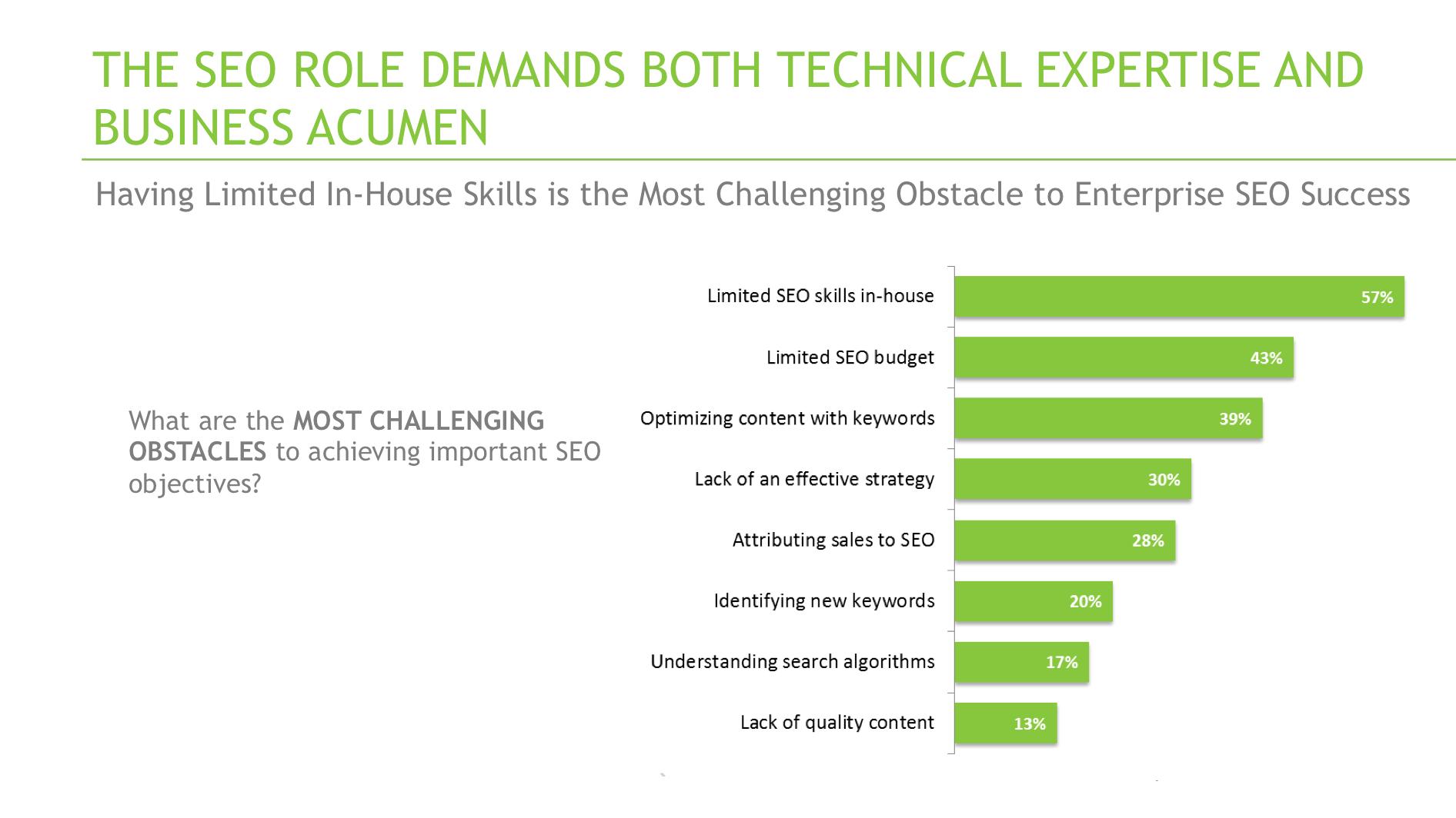 enterprise seo challenges
