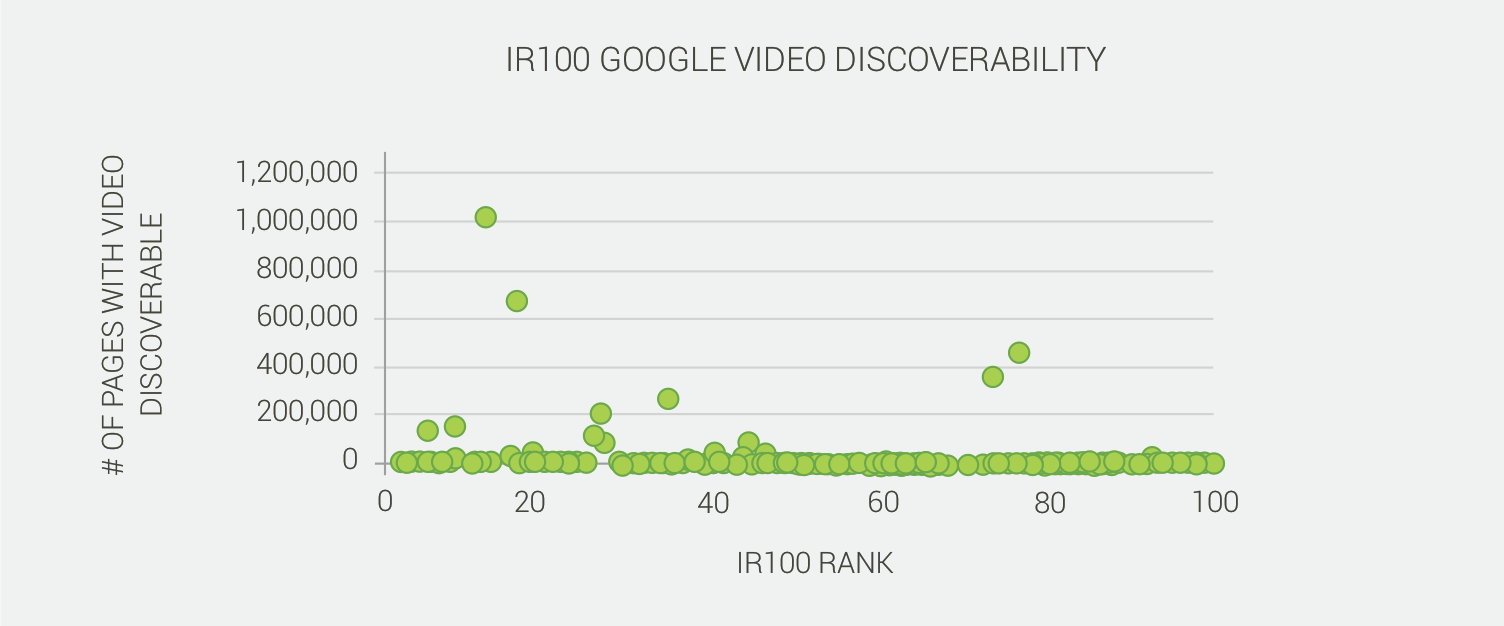 IR100 chart shows video SEO discoverability index