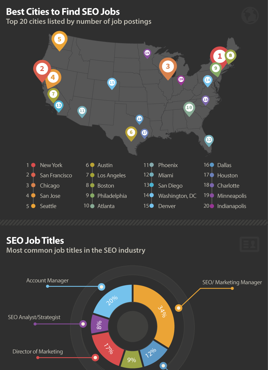 SEO jobs and SEO salary guide 2015 by Conductor