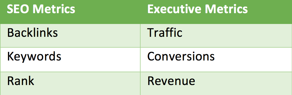 marketing budget executive vocabulary