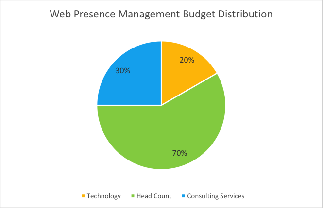 web presence management budget distribution