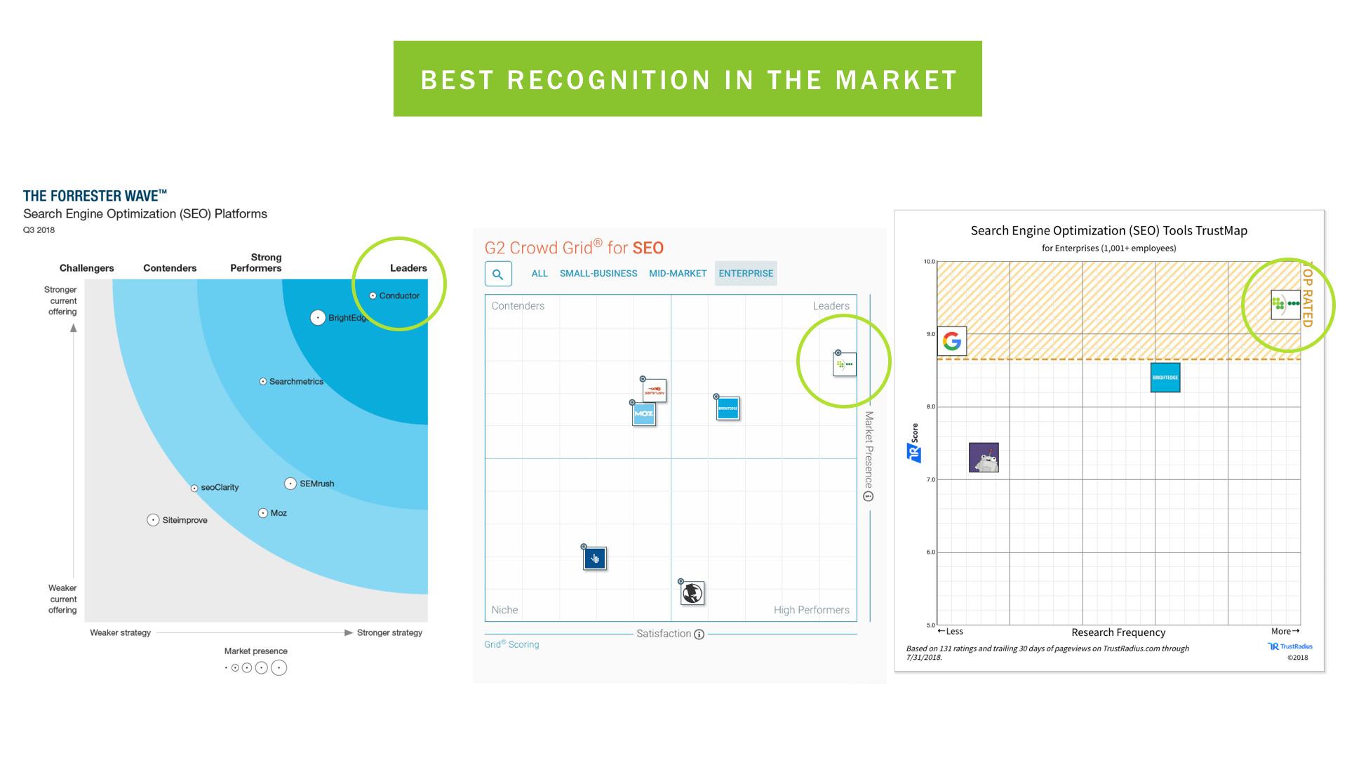 Best SEO platform recognition graphs