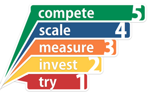 Conductor - 5 Stages of SEO Maturity