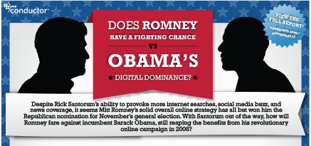 2012 Political Presidential Candidates in Digital Media
