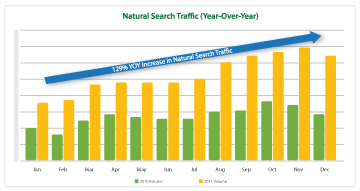 Major Publisher Increases Natural Search Traffic by 129% YOY with Conductor Searchlight