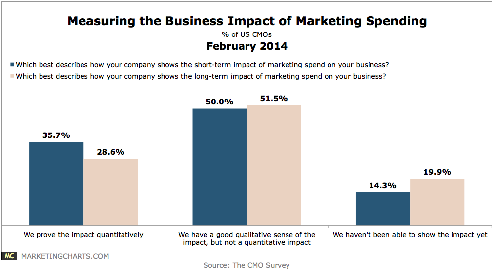 marketing-spend-business-impact