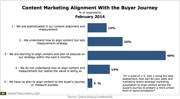content-marketing-buyers-journey-alignment