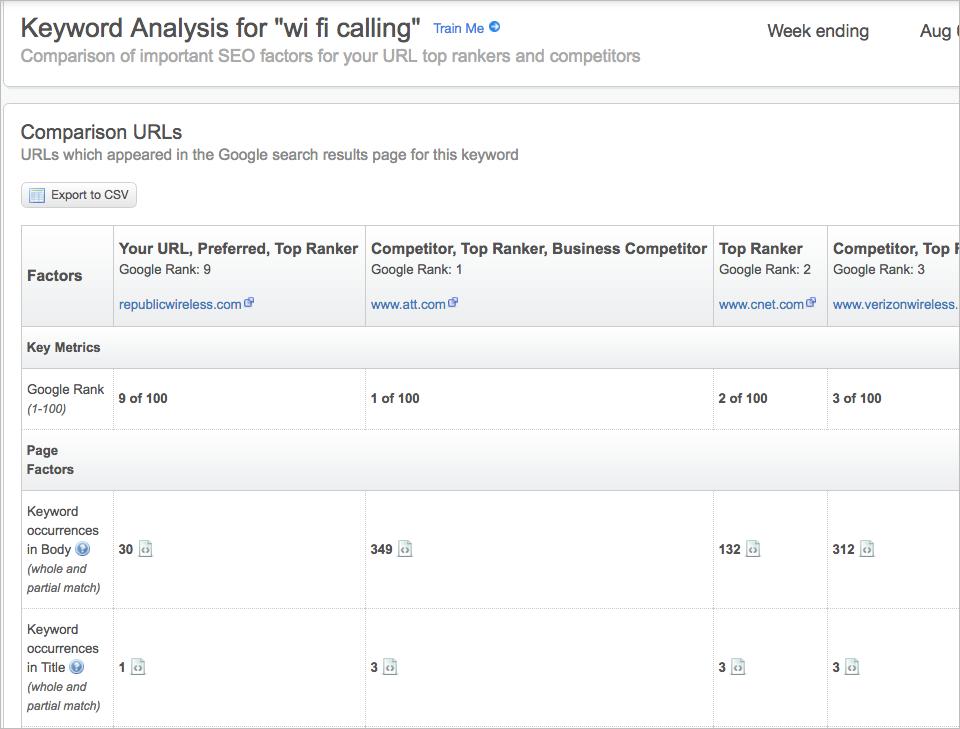 keyword details analysis
