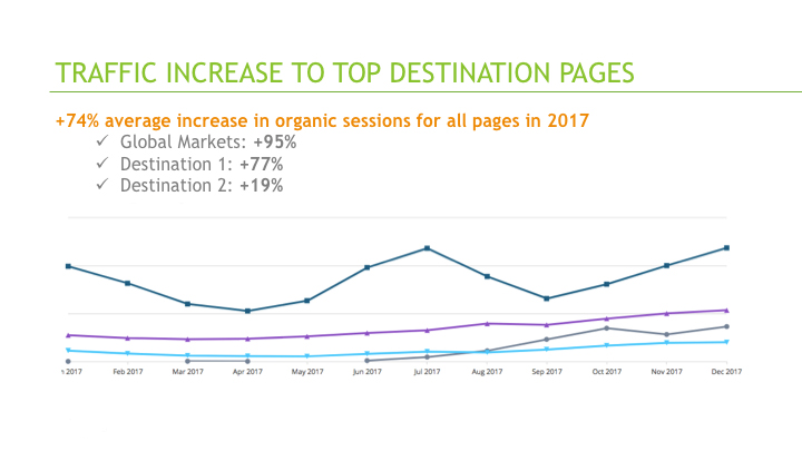 Vacasa's top global destination pages see a traffic increase with Conductor Searchlight.
