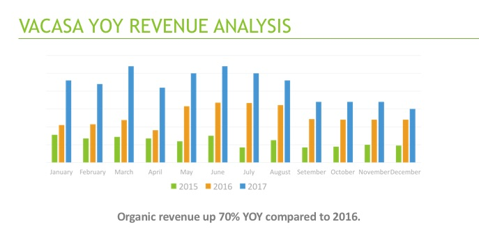 Vacasa shows organic revenue up 70% YOY.