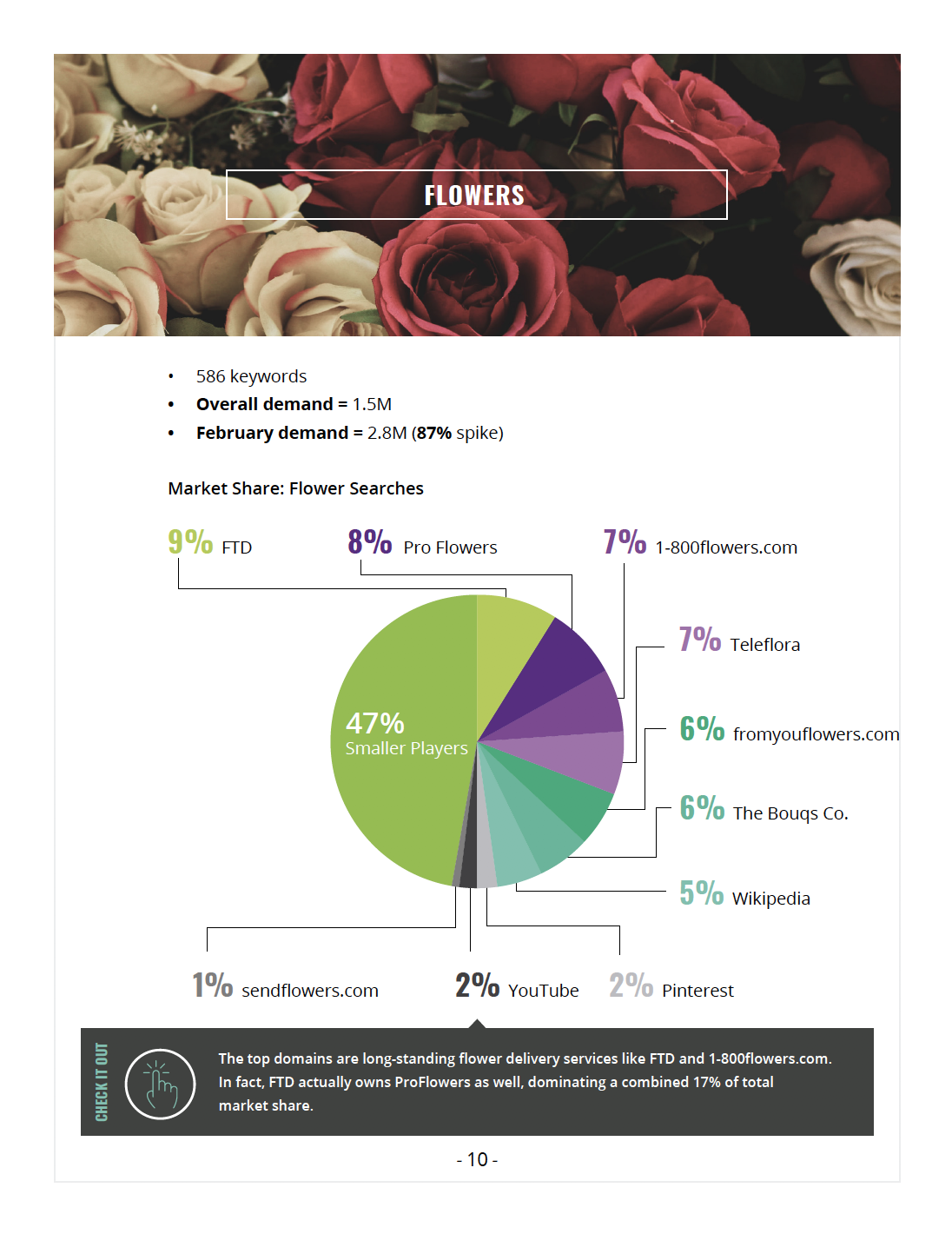 Valentine's day search results for flowers