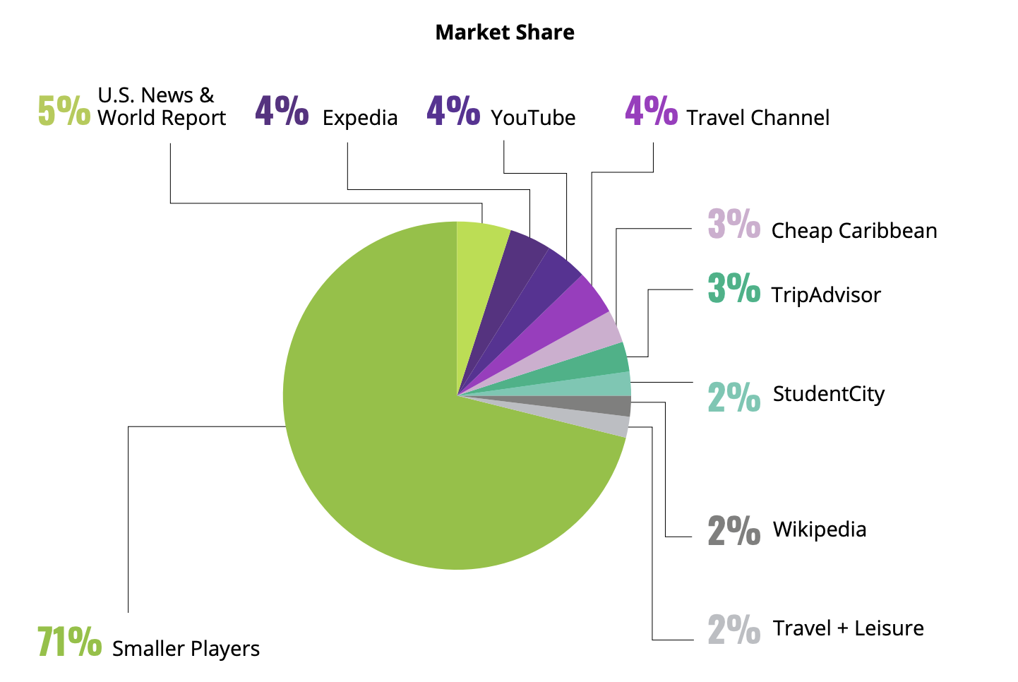 Market share for leisure travel keywords.