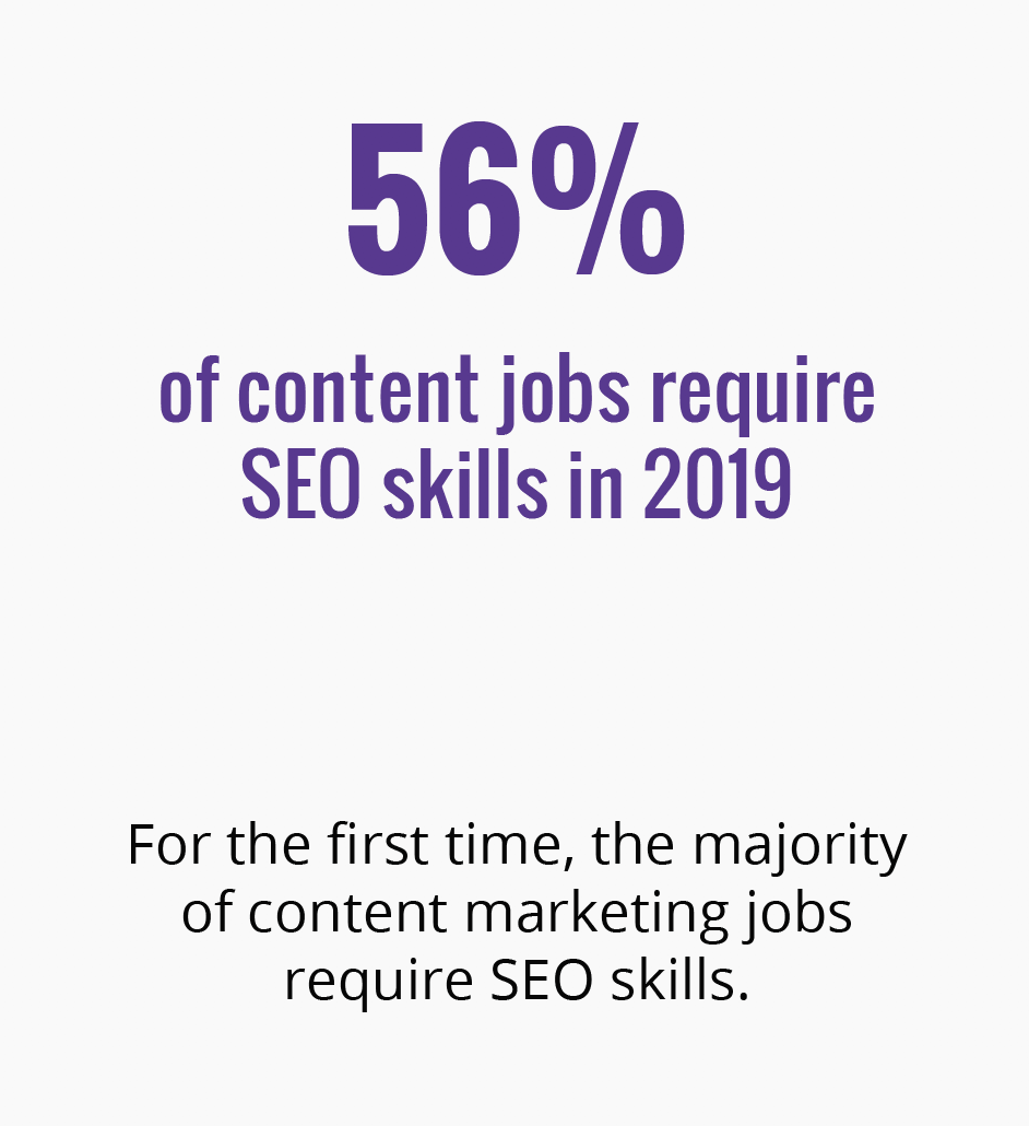 56% of content jobs require SEO skills.