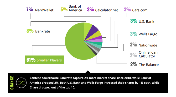 Market share winners in finance digital marketing