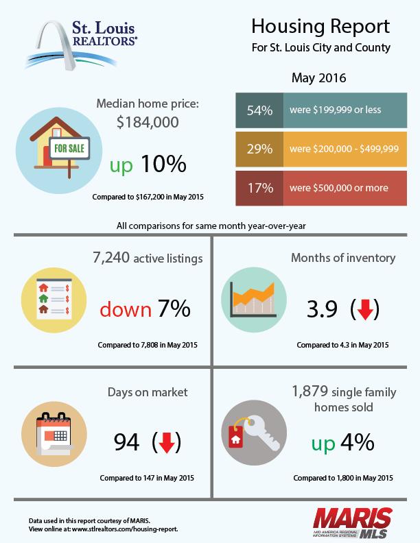 May-2016-St-Louis-REALTORS-Housing-Report