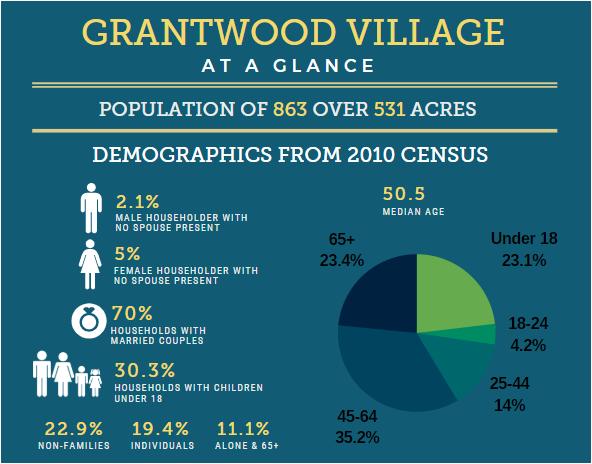 Grantwood Village Demographics
