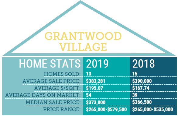 Grantwood Village Home Stats