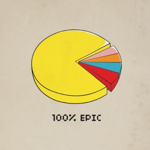 Pacman Pie Chart Dula Tv