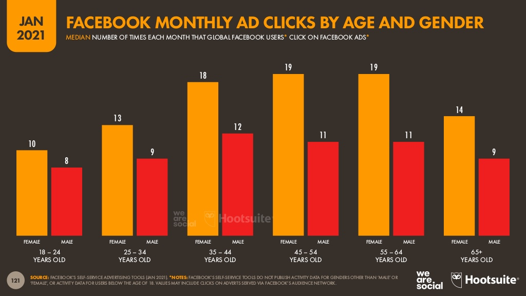 facebook monthly ad clicks graph by age and gender from Hootsuite 2021 digital review