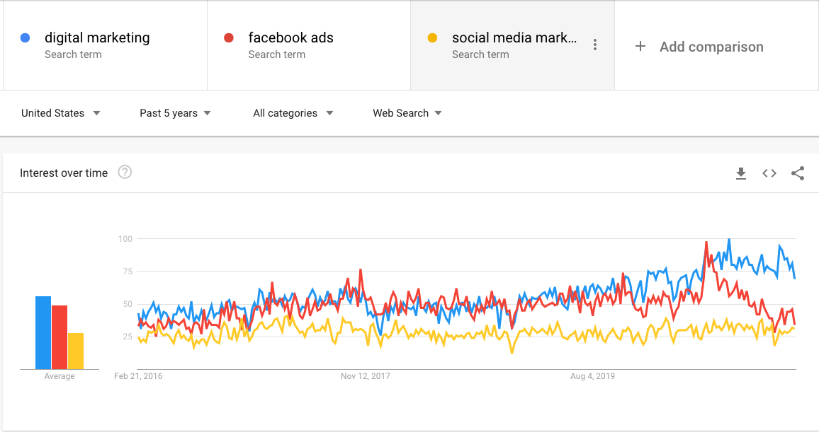 google trends comparison of digital marketing vs facebook ads vs social media marketing