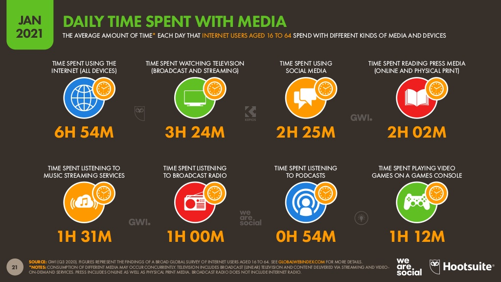 hootsuite 2021 report on media consumption across advertising platforms
