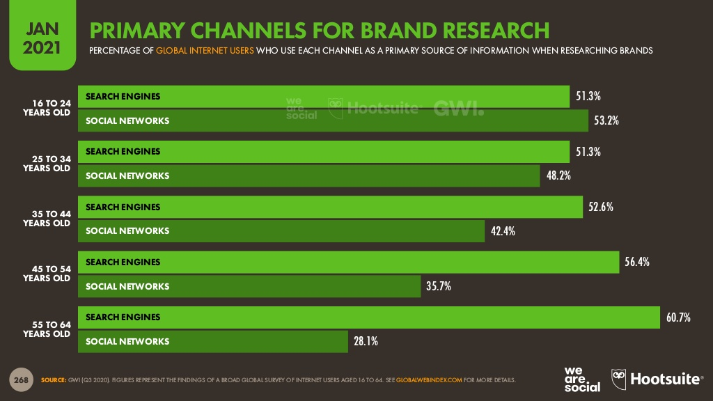 chart showing 2021 primary channels for brand research broken down by age group