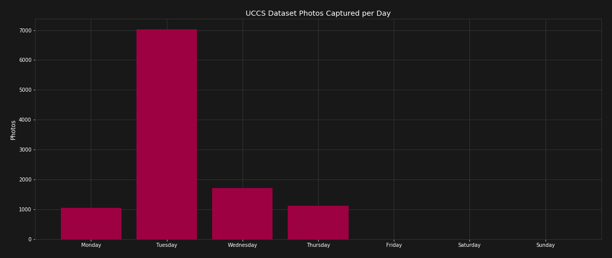 UCCS photos captured per weekday. Contains information from UCCS: UnConstrained College Students dataset, made available under a modified ODC Attribution License http://www.vast.uccs.edu/UCCS/License.txt