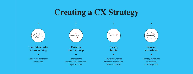 Healthcare CX design Graph