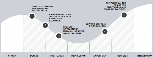 Designing the Business of Change